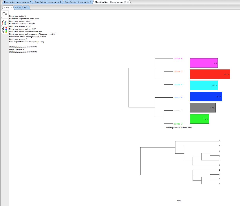 Capture d'écran du programme Iramuteq reinert dendrogramme
